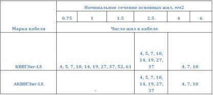 Число и номинальное сечение жил контрольных кабелей КВВГЭнг-LS. АКВВГЭнг-LS