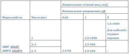 Номинальное напряжение кабелей АВВГ, АВВГЭ, АПвВГ, АПвВГЭ , число жил и номинальное сечение основных жил