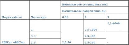 Номинальное напряжение кабелей АВВГнг, АВВГЭнг , число жил и номинальное сечение основных жил