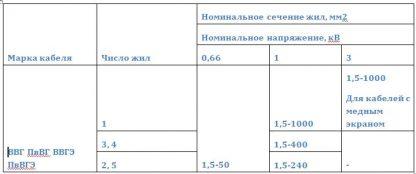 Номинальное напряжение кабелей ВВГ, ВВГЭ, ПвВГ, ПвВГЭ , число жил и номинальное сечение основных жил