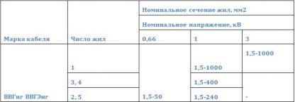 Номинальное напряжение кабелей ВВГнг, ПвВГЭнг число жил и номинальное сечение основных жил