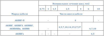 Номинальное сечение жилы и число жил в кабеле АКВВГ, АКВВГЭ, АКВВБ, АКВВБГ, АКВБбШв, АКВВГ-П, АКВВГз