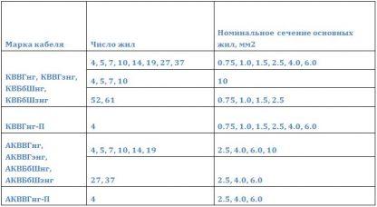 Номинальное сечение жилы и число жил в кабеле КВВГнг, КВВГзнг,КВБбШнг,КВБбШзнг, КВВГнг-П, АКВВГнг, АКВВГзнг, АКВБбШнг,АКВБбШзнг,АКВВГнг-П
